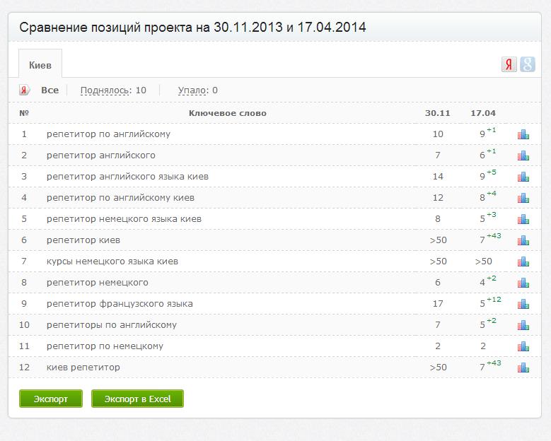 gorodrepetitorov.com.ua