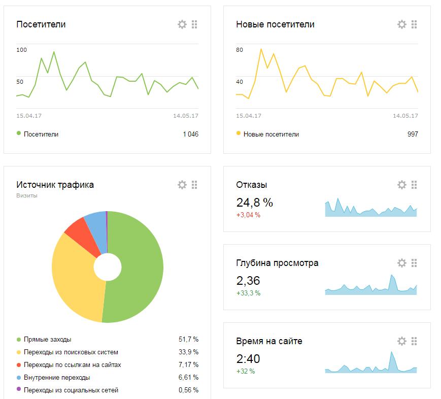 metrika.yandex.ua