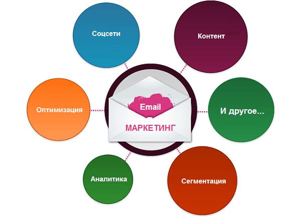 Email-marketing-pochtovyih-rassyilok